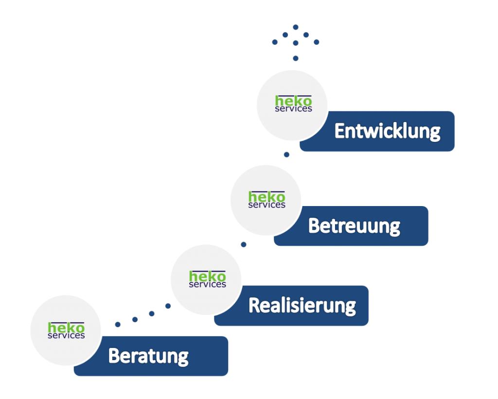 Leistungsübersicht heko-services GmbH