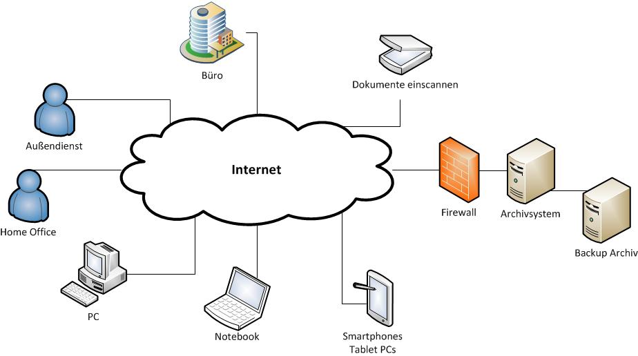 Bild Übersicht Cloud Archivierung